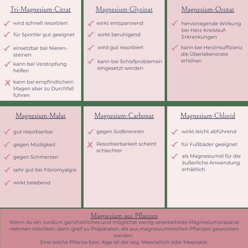 Magnesiummangel mit Nahrungsergänzungsmitteln vorbeugen oer behebn